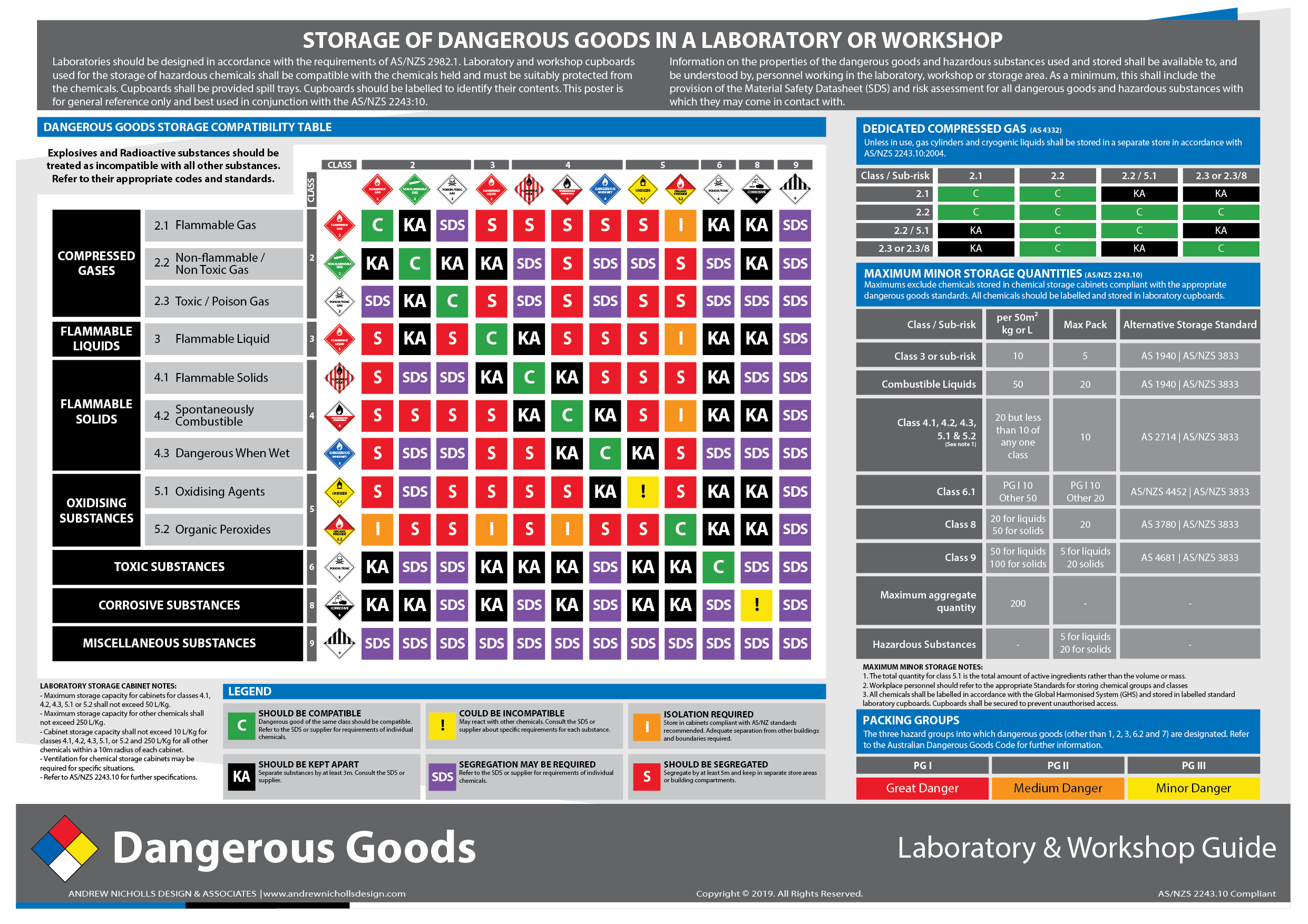 Dangerous Goods Storage Chart